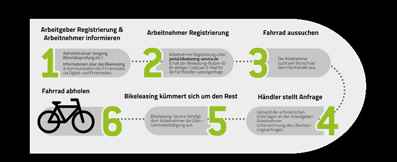 Bikeleasing-Ablauf